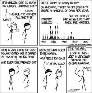Le réchauffement climatique pour les nuls, expliqué par le blog de Sciences Po environnement.