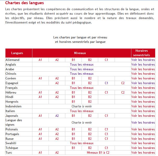 Chartes des langues